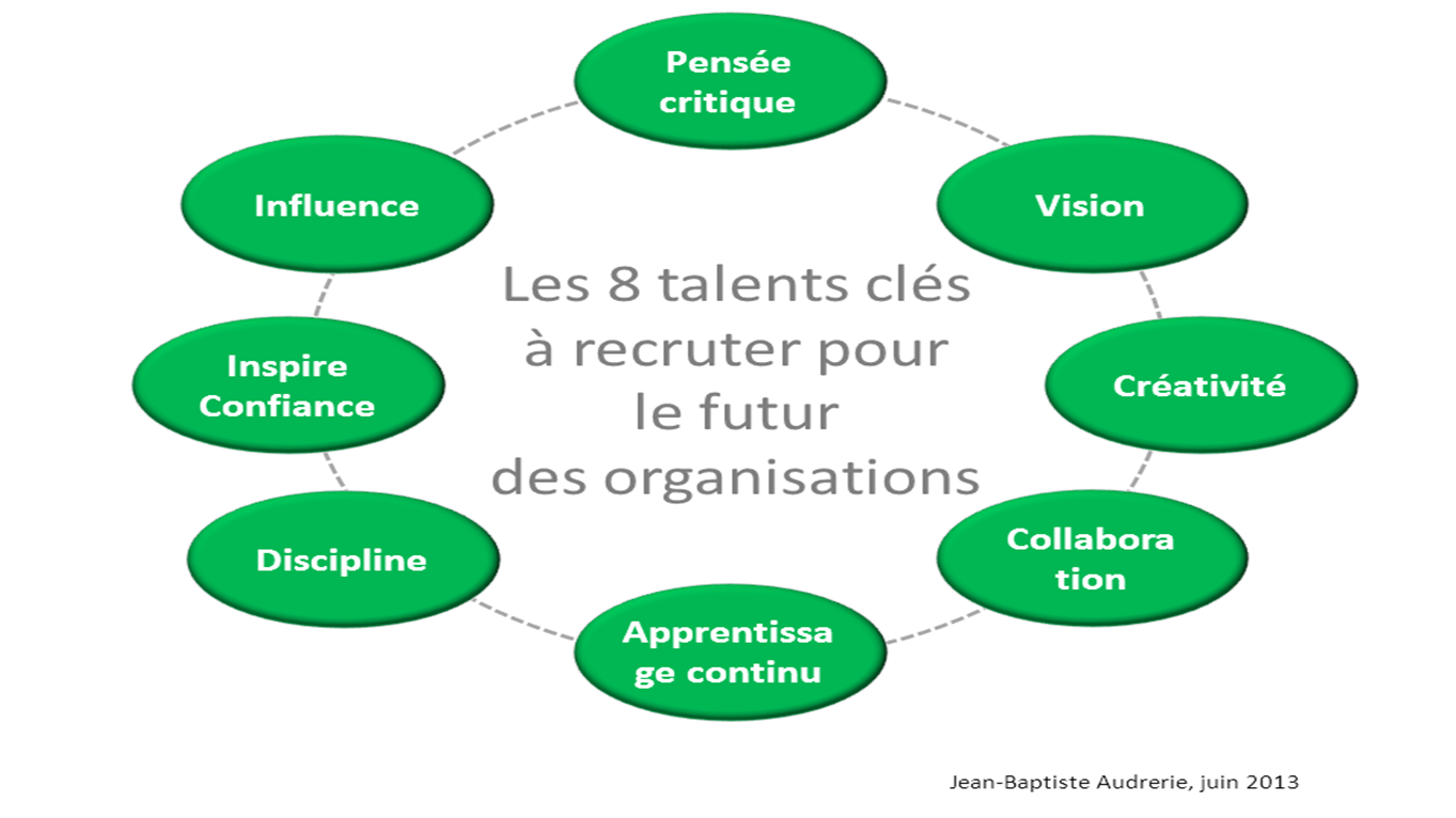 8 talents clés à recruter pour le futur des organisations