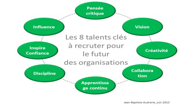 Talents à recruter, 8 talents à recruter pour le futur de votre entreprise, FutursTalents