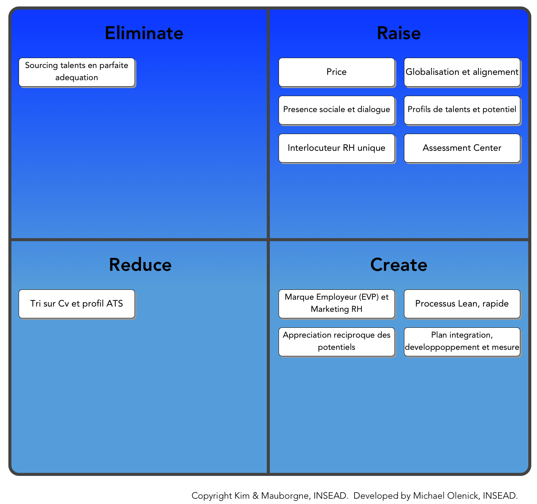 ERRC Grid Blue Ocean Strategy