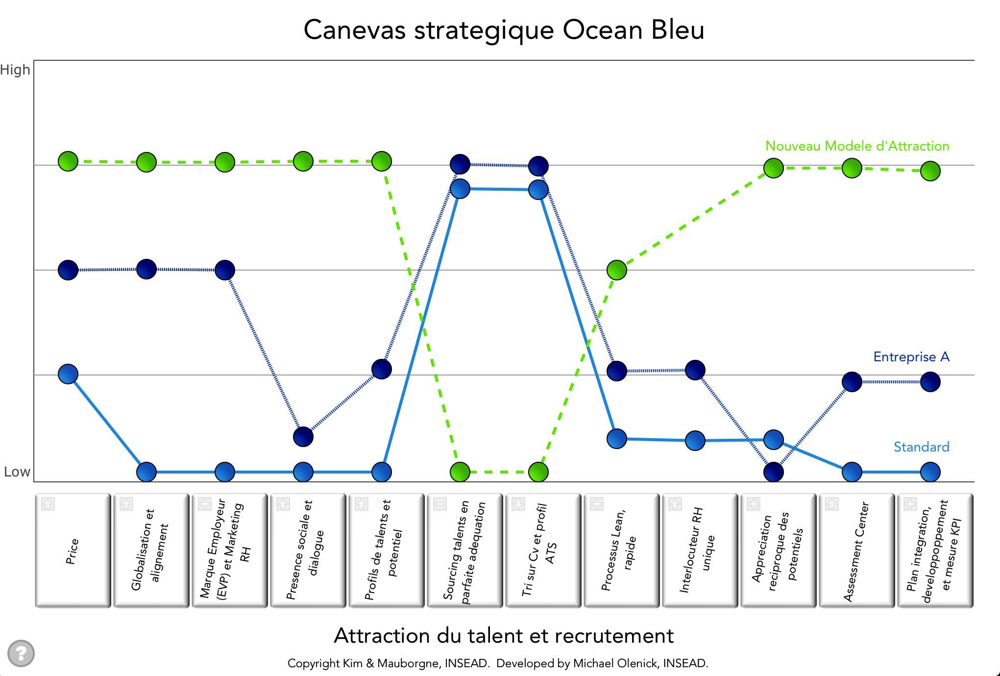 Strategic Canvas Blue Ocean Strategy