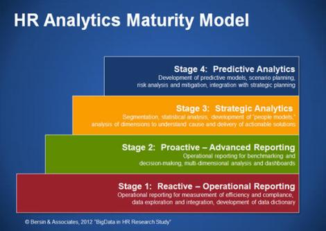 Bersin J (2012) Maturity Model.