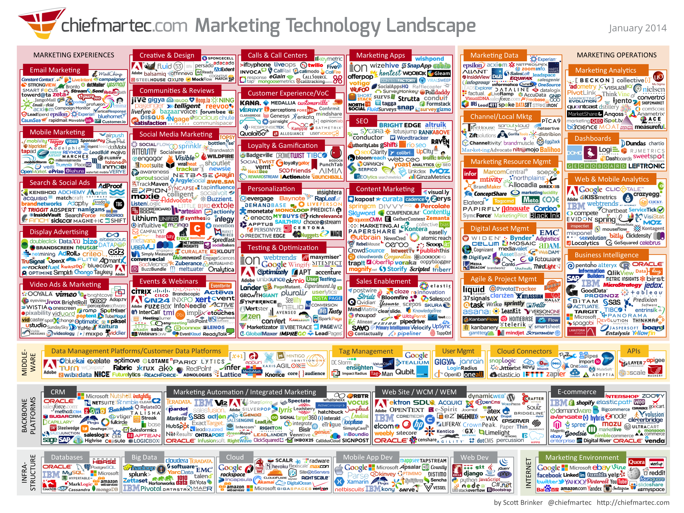 Marketing Technology Landscape