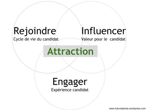 Compétences, Quelles compétences distinctives pour votre département attraction des talents ?, FutursTalents