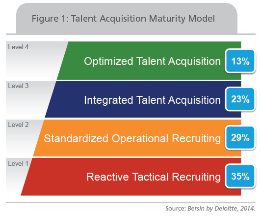 Bersin Level of Maturity in Talent Acquisition_Sept 2014