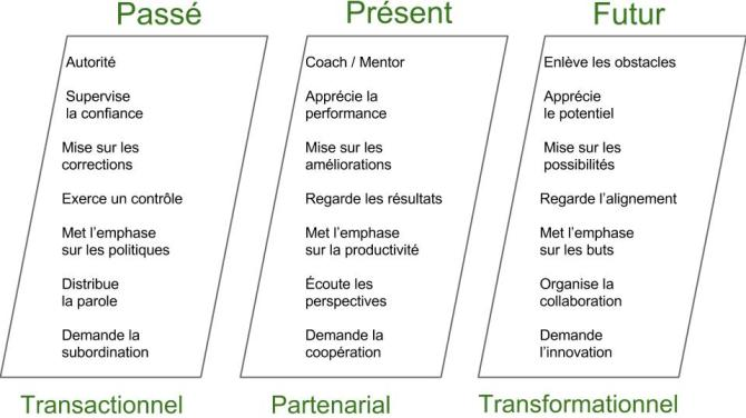 David Sturt and Todd Nordstrom, The Evolution Of The Manager...And What It Means For You - Forbes 11 sept. 2014. Traduction libre.