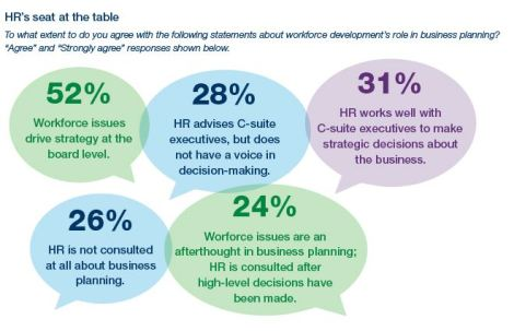 Décisions d'affaires, 7 chiffres qui vont changer nos décisions d'affaires RH, FutursTalents