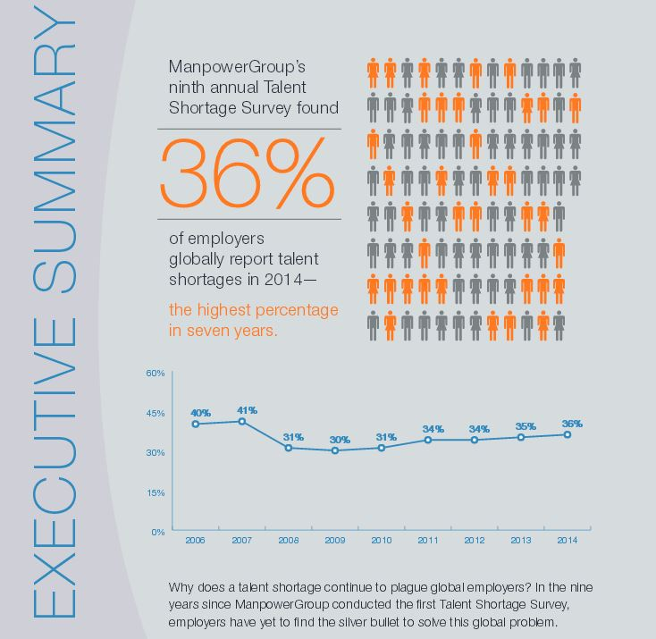 Talent Shortage 2014 Manpower Group Survey