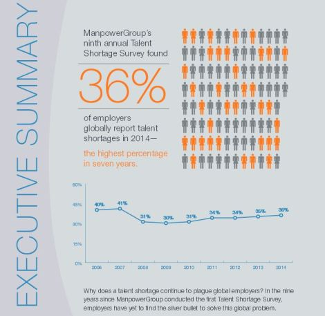 Talent Shortage 2014 Manpower Group Survey
